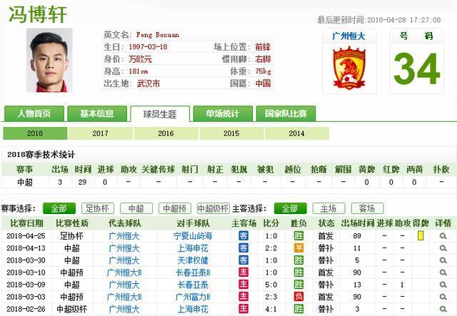 25岁悍将踢两年右后卫原地踏步!冯博轩出场206分钟就能胜任