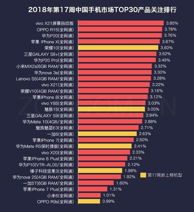 20193d 排行榜_2018年全球网速排名 新加坡第一 中国大陆排名第141