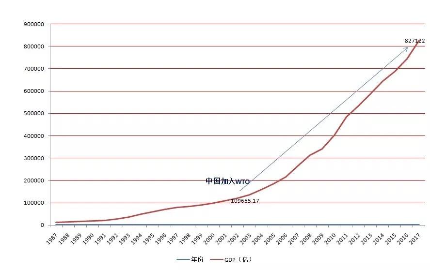 1949年美国gdp_王永利:到2039年中国GDP超过美国不成问题