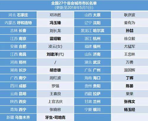 27个省会城市党政一把手名单:今年已至少调整14个