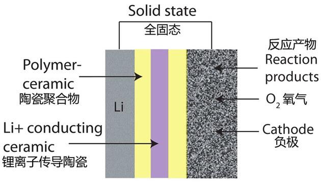 丰田/本田/日产企业联合 研发固态电池