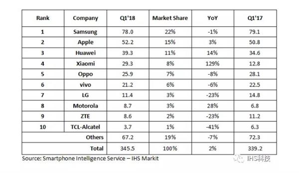Q1全球智能手机出货量排名:华为稳坐第三 小米持续激增
