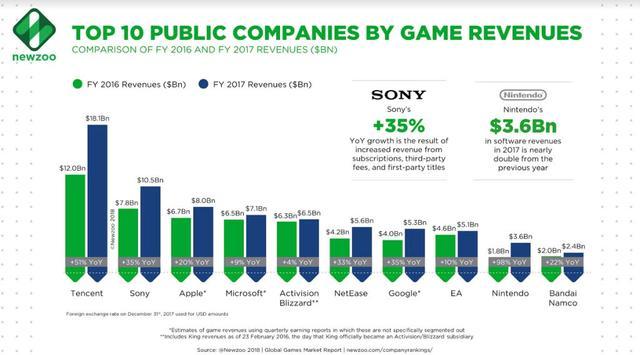 2017年全球游戏收入排名前十位的游戏公司