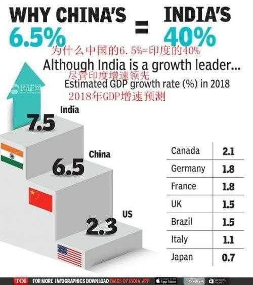 2018印度gdp_印度GDP总值去年超法国排全球第六今年有望跃居第五