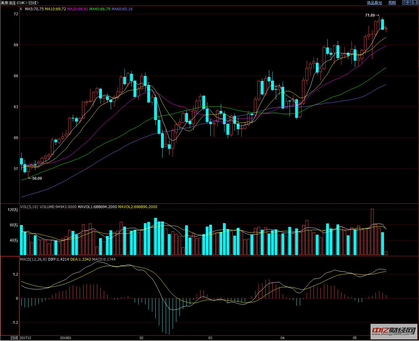 5.14今日原油价格走势分析 国际油价短期或承压下调