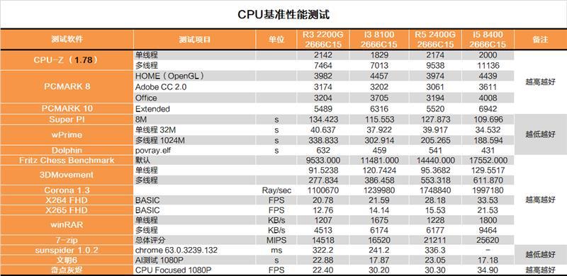 还买啥显卡?AMD锐龙2200G APU深度评测