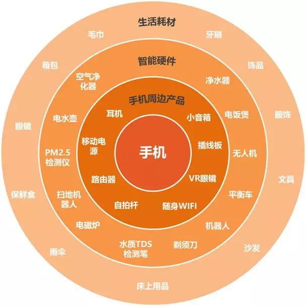 地理内部圈层结构