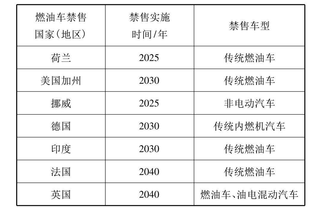 中国燃油车退出时间表2040年前全面退出