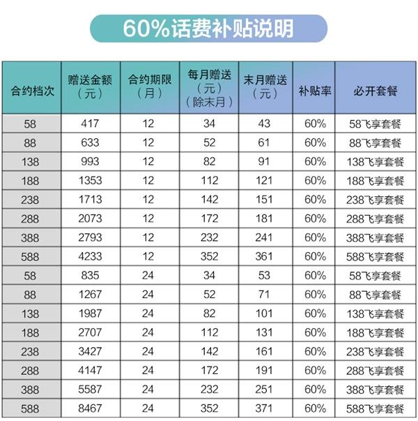 三星特发S9 4G+智版:5799元补贴60%话费