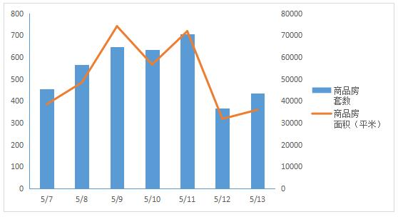 济南住宅成交量大幅上升 历城区位居榜首