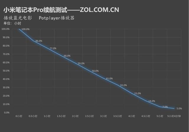 荣耀MagicBook续航专项测试 强到吊打15寸产品