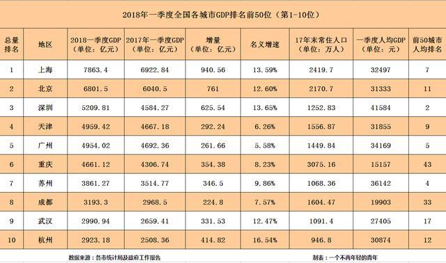 中国gdp第几_中国有几省gdp超过台湾