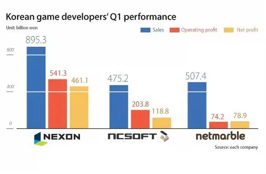 """韩国游戏业""""3N""""争霸 Q1营收仅次于腾讯、网易"""