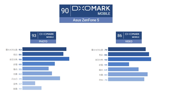 DxOMark公布华硕ZenFone 5相机评分:90