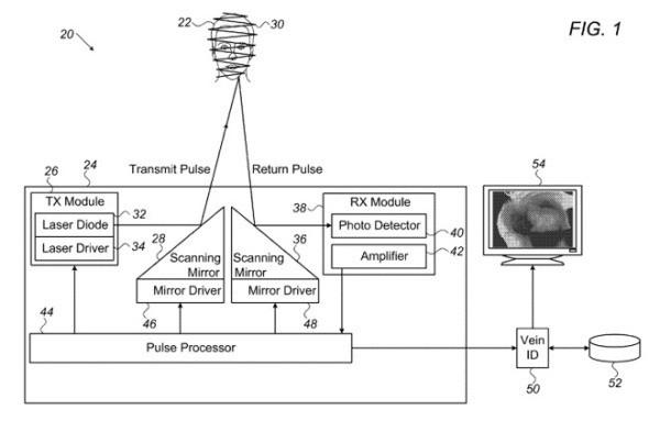 苹果新专利曝光:iPhone有望用上静脉识别
