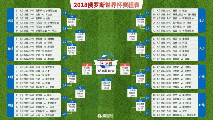 世界杯2018赛程