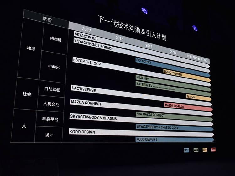 马自达可持续发展战略2030中国计划发布