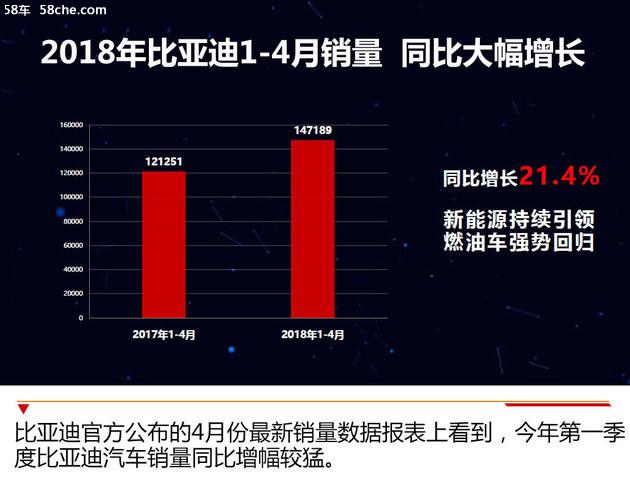 BYD新能源销量增117% 将推宋MAX纯电版