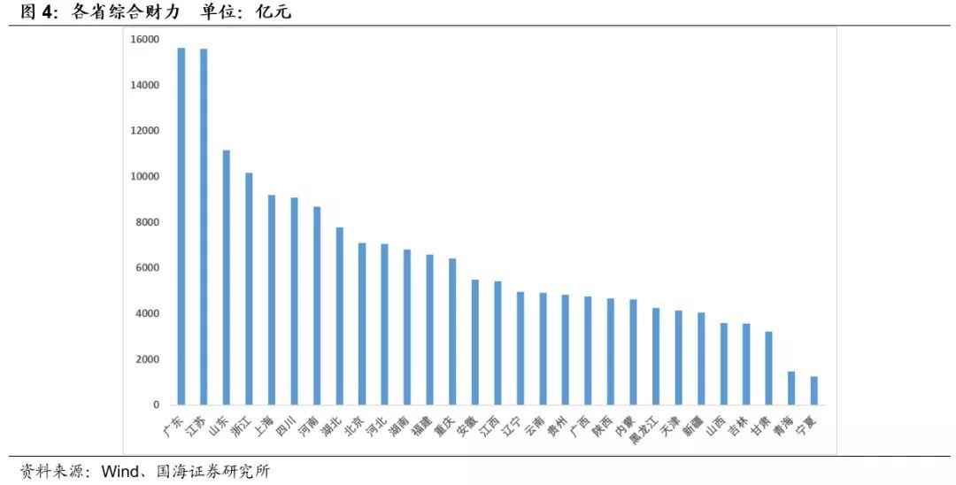 2019中国各省经济排行_中国各省经济排名