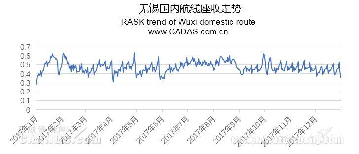 CADAS:无锡国内航线收益观察