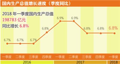 壹季度我国GDP同比增长6.8%
