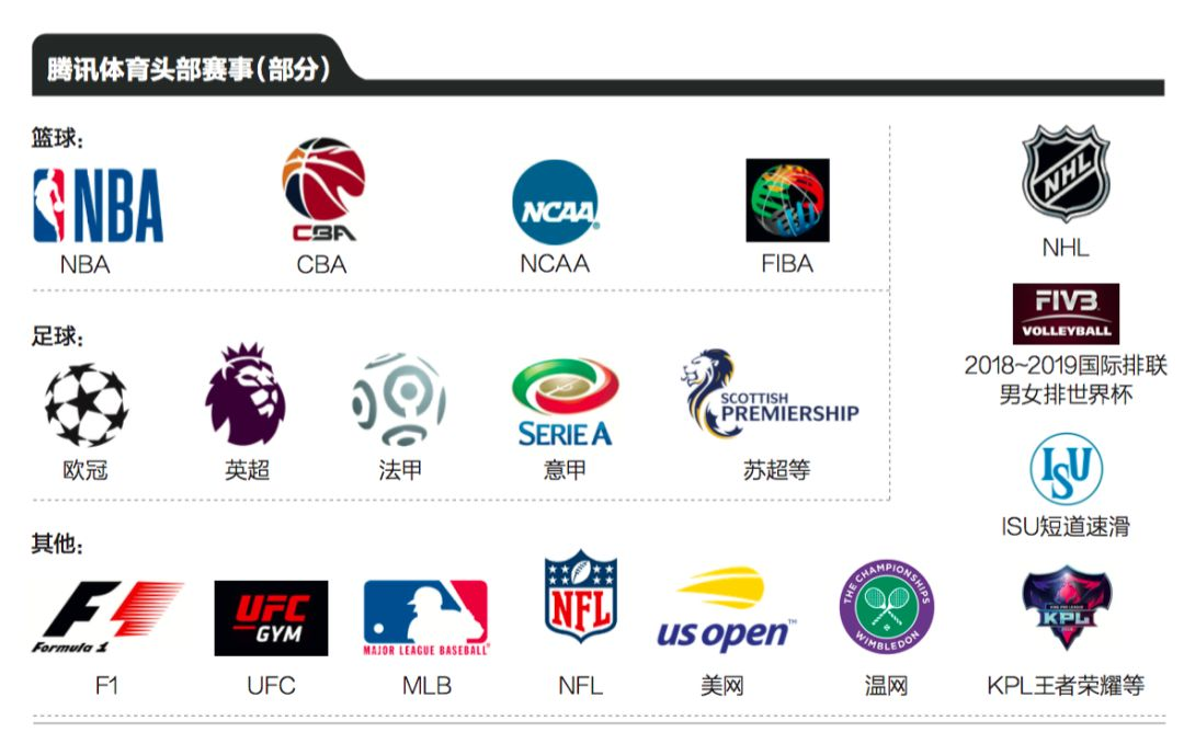 乐视体育倒下后的版权争夺战,赢家会是腾讯还是苏宁?