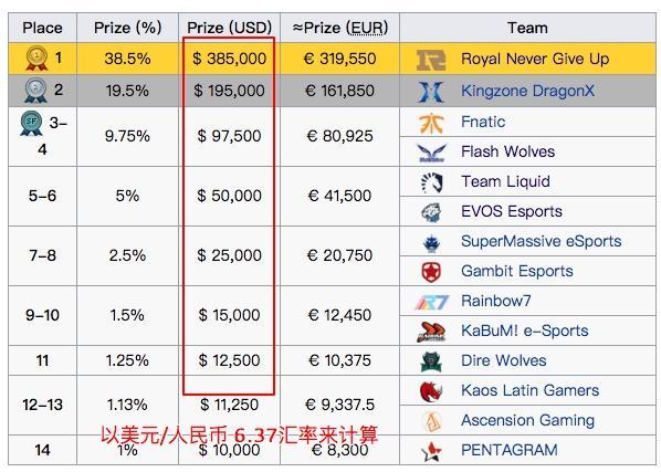 RNG夺得2018 MSI冠军后,独得38.5%的奖金池共计245万!