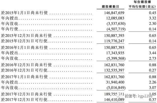 小米造富神话:员工平均年薪16万 470亿期权咋