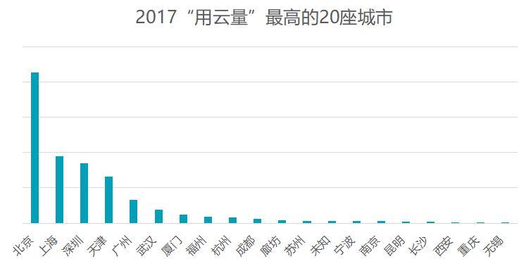 """腾讯发布云报告:2017年全国""""用云量""""总量增"""