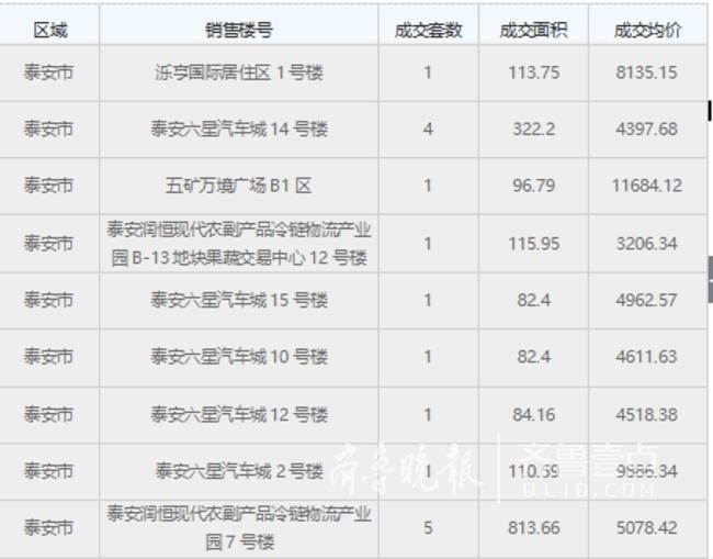 http://www.06456.cn/shandongfangchan/29473.html