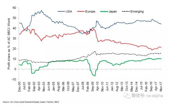 贸易战后日本企业衰落了吗?