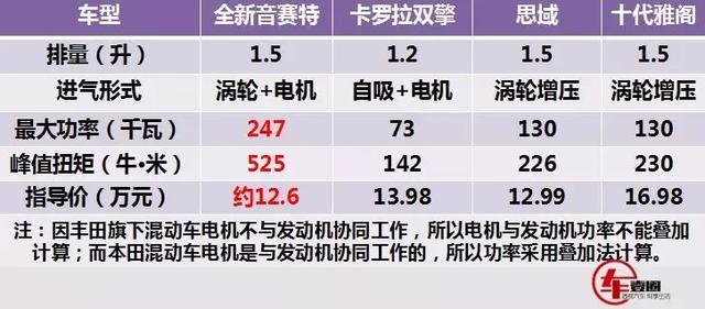 本田新颜王音赛特,售12.6万起!雅阁、思域可以收工了!