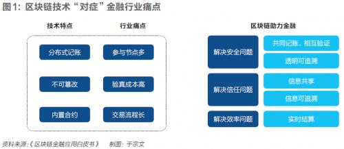 区块链技术在三大金融领域的典型应用