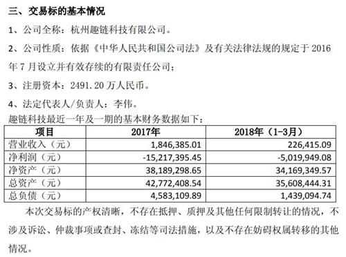 区块链技术公司趣链科技去年实现营收185万元 净亏1522万元