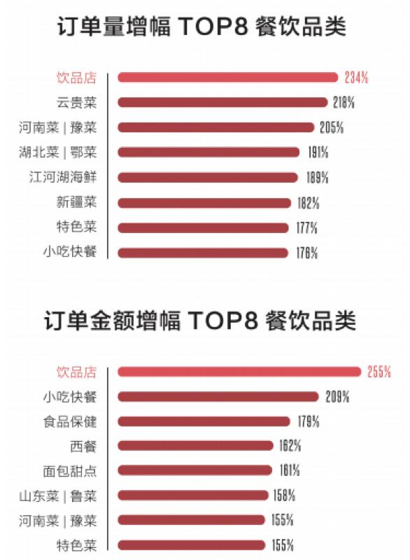 """《中国餐饮报告2018》发布,餐饮""""全零售""""=堂"""