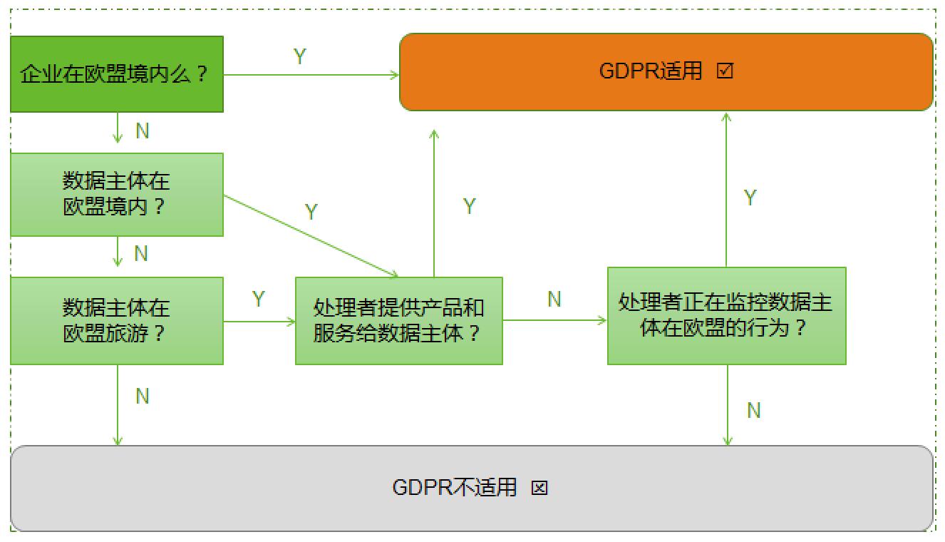 绿盟科技重磅推出GDPR咨询服务