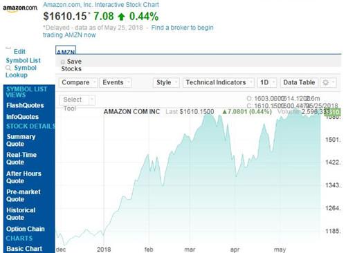 亚马逊股价-500