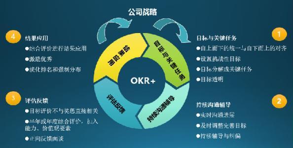 在何种层级上实施OKR,可以是整个组织,既包括公司层面,也包括事业部、团队和个人,这是难度最大的一种终极模式;也可以不那么贪大求全,首先选择在事业部和团队层面,由部分团队先行尝试,甚至都可以不必分解到员工层面,这是一种务实的选择,也是我所推荐的方式。 OKR的引进实施对之前业务运营方式的改革,会有很多阻力,一定要取得来自核心高管的坚定支持。先在一个比较小的范围取得成果和经验,再进一步推广到整个组织,这是我自己不断验证的有效做法,也是中国几十年改革的成功经验,对于培养人才、积累经验、消化阻力、争取支持很有