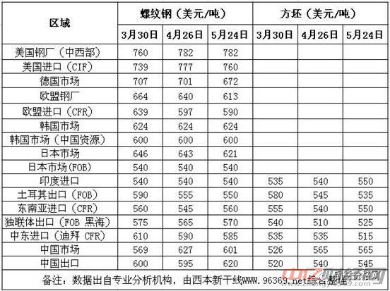 2018年6月份中国钢材价格走势预测报告