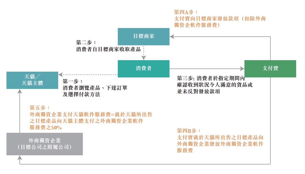 阿里健康:106亿港元收购天猫医疗器械、保健用品等业务_钛快讯