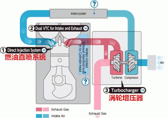机油增多真的那么可怕吗? 发动机原理是这么解释的-修改1590.png
