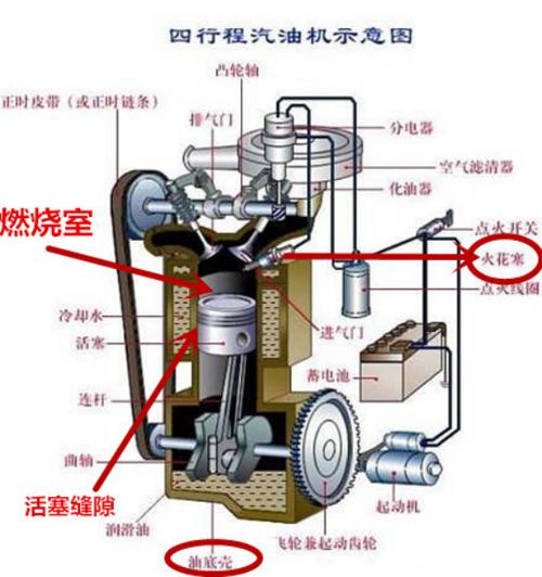 机油增多真的那么可怕吗? 发动机原理是这么解释的-修改686.png