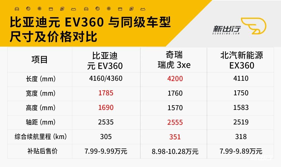 元EV360对比.jpg