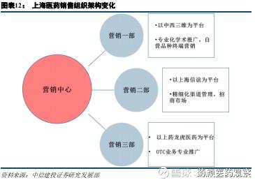 商业组织结构图