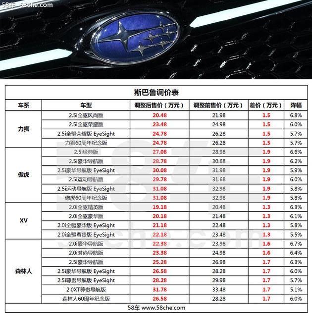 斯巴鲁全系车型调价 降价金额1.3-1.9万