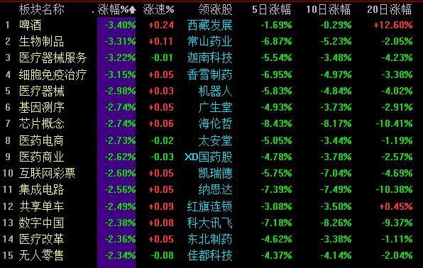 消费类股票仍可以持续关注!