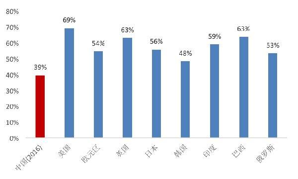 贸易顺差占gdp_中国对美国的贸易顺差