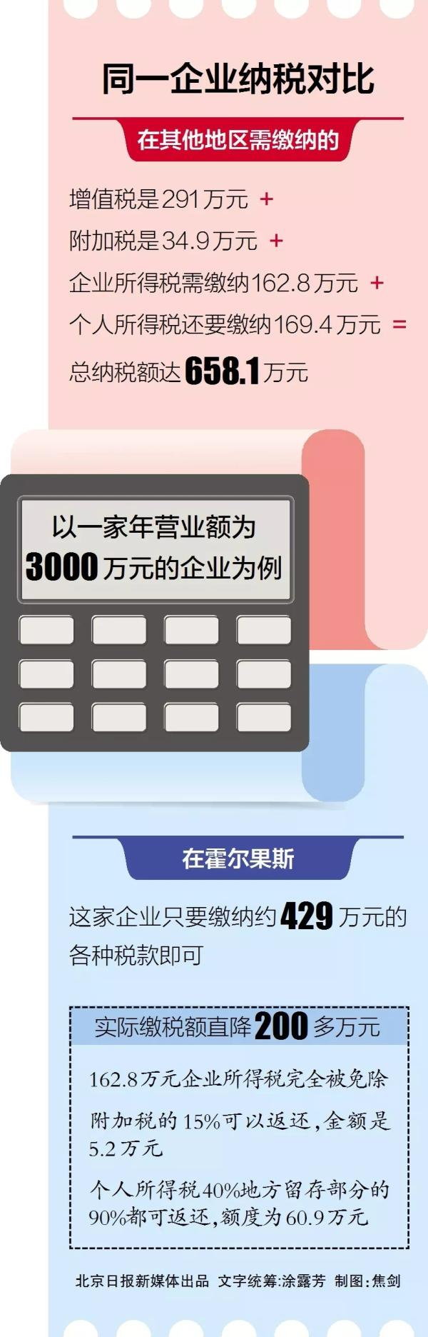 """""""避税天堂""""霍尔果斯,有1400多家京企""""扎堆"""""""