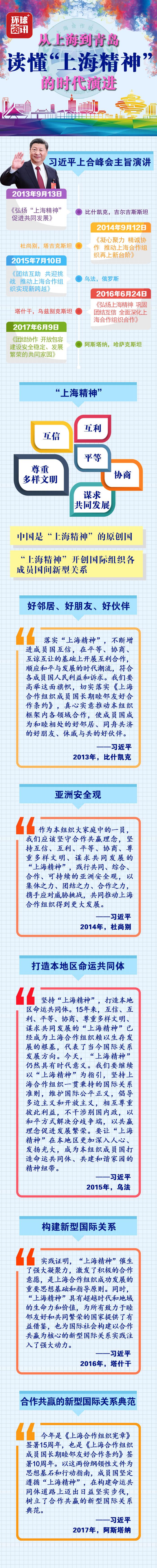 """【图解】从上海到青岛,读懂""""上海精神""""的时代演进"""