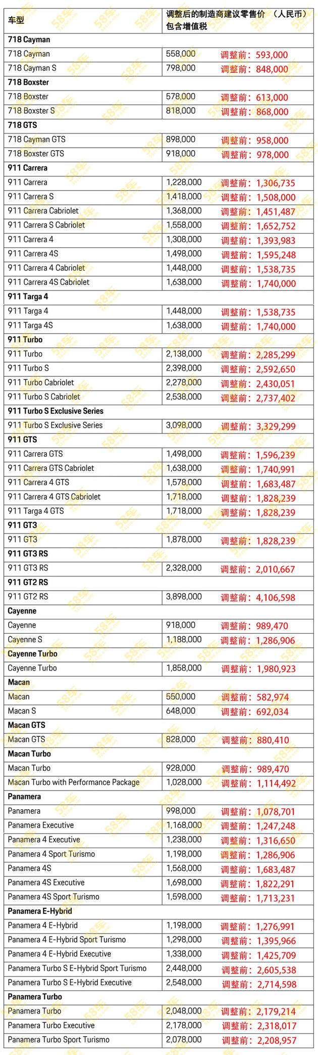 保时捷全系价格调整 最高下降31.7万元